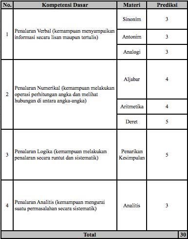 kisi-kisi-tes-cpns_kompetensi_dasar2