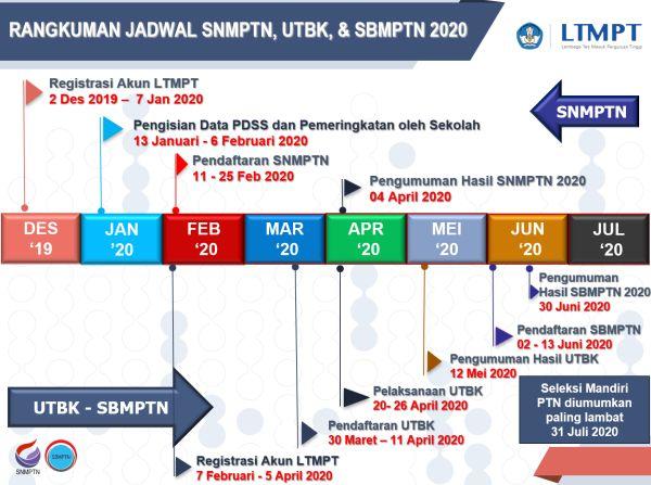 Rangkuman Jadwal SNMPTN UTBK SBMPTN 2020